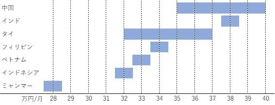 オフショア単価分布図