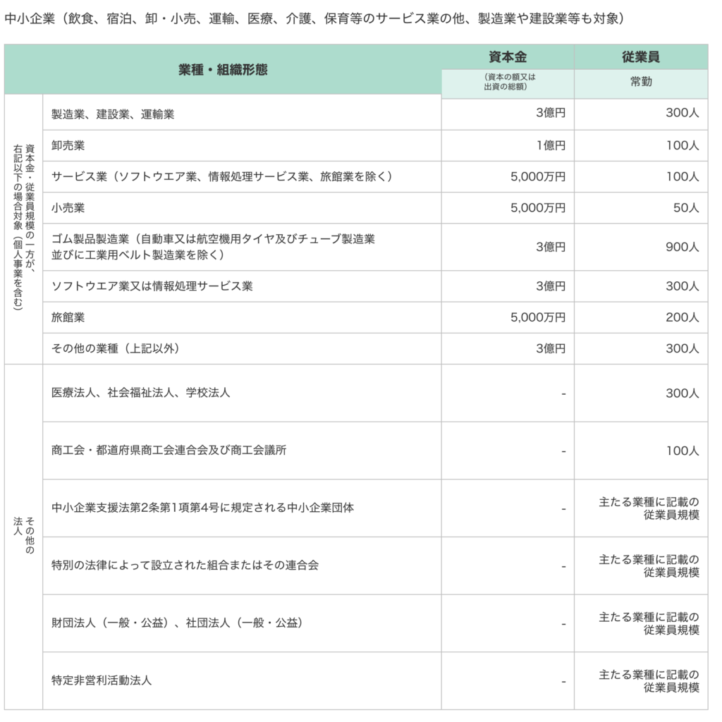 IT導入補助金の補助対象条件のスクリーンショット