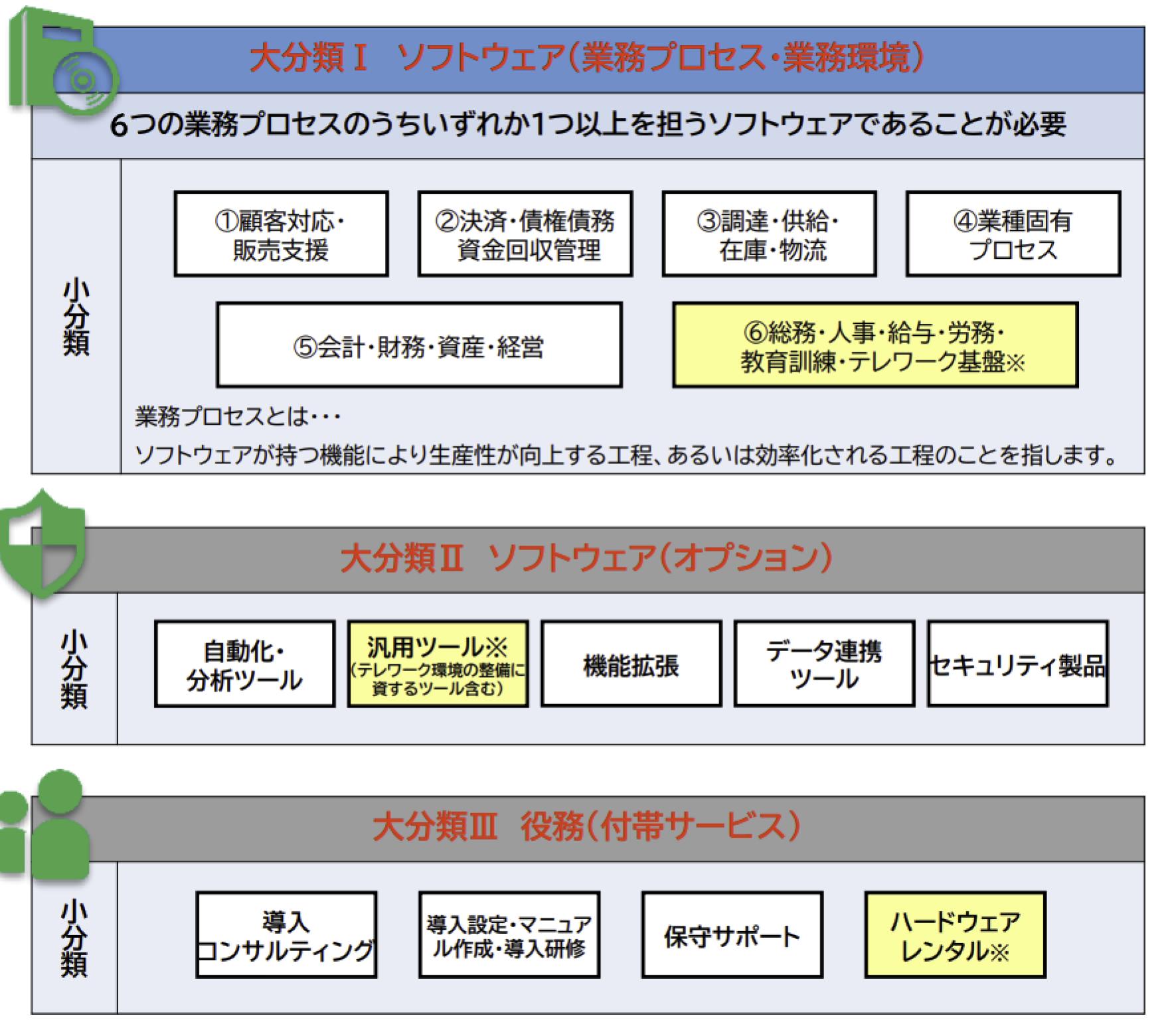 IT導入補助金のソフトウェア業務プロセスのスクリーンショット