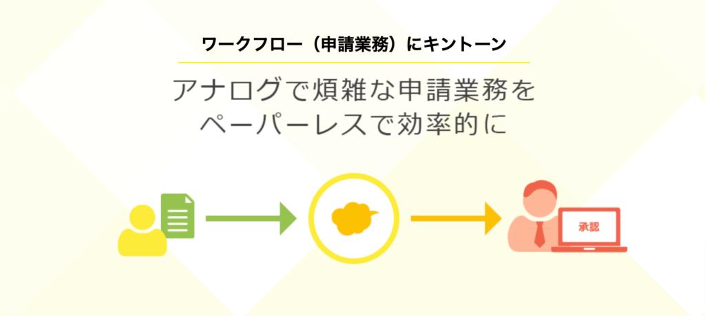 kintone用途別の使い方を解説した画像